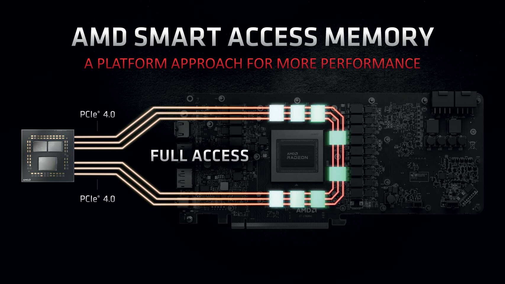smart accsess memory diagram