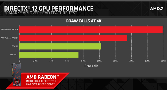 directx12 gpu performance