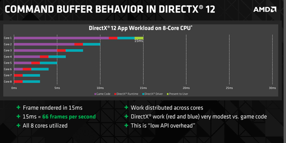 directx12 workload 8core