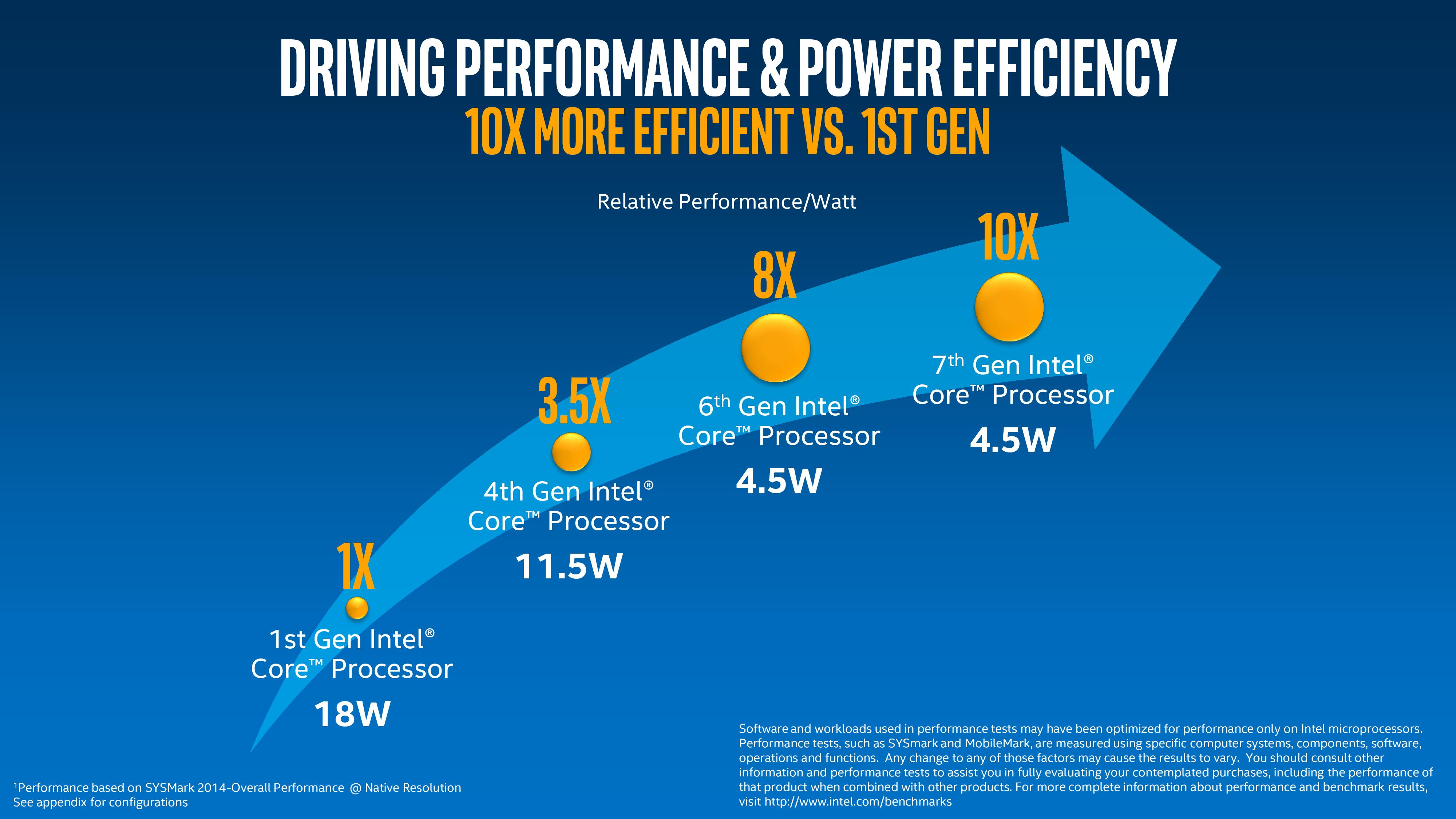 7th gen intel core product brief page 010