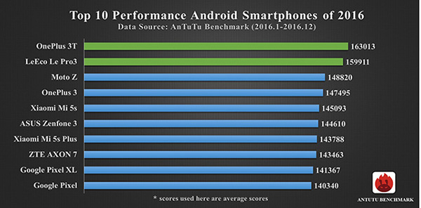 antutu top10 android