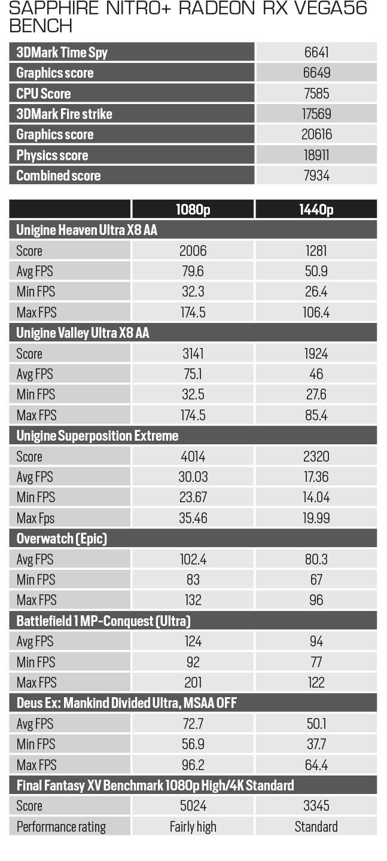 tablica Vega rezultata